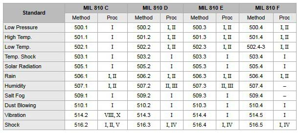 Spesifikasi Militer A.S. yang Berlaku icom m604a