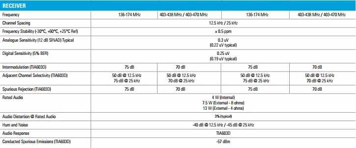 spesifikasi motorola xir m3688