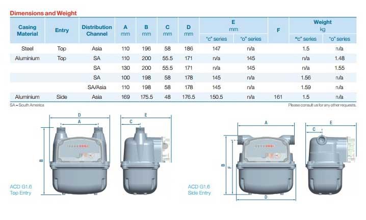 spesifikasi meteran gas itron acd
